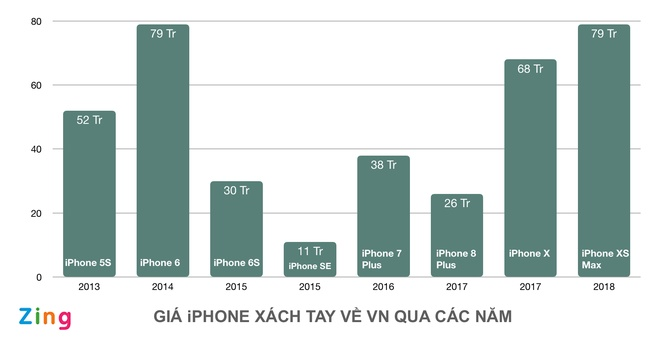iPhone XS Max ve nuoc e am, gia xach tay nhay mua hinh anh 2