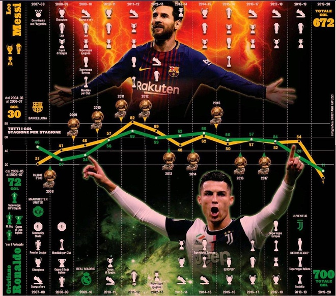Messi, Ronaldo va cuoc dua ghi ban trong hon mot thap ky hinh anh 1