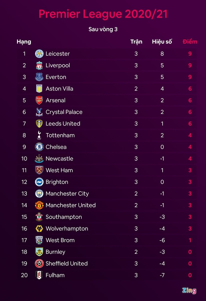 Liverpool dau Arsenal anh 4