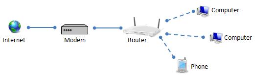 Modem va router mang khac nhau nhu the nao? hinh anh 2 Mô hình router và modem trong một mạng nội bộ.
