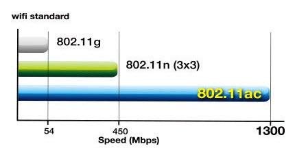 Modem va router mang khac nhau nhu the nao? hinh anh 5 So sánh tốc độ các chuẩn Wi-Fi phổ biển hiện nay.