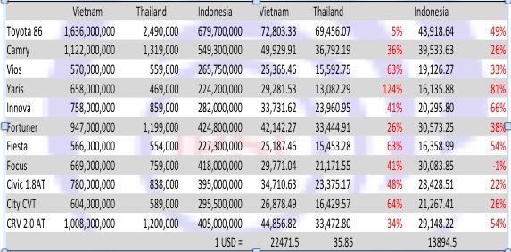 Vios, Yaris Viet Nam dat gap doi Thai Lan, Indonesia hinh anh 1 Bản so sánh giá xe của Việt Nam với một số nước trong khu vực