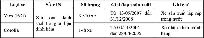 Toyota Viet Nam trieu hoi gan 4.000 xe Vios loi tui khi hinh anh 2
