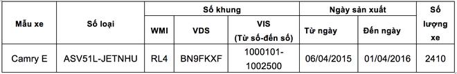 Toyota trieu hoi hon 2.000 chiec Camry tai Viet Nam hinh anh 1