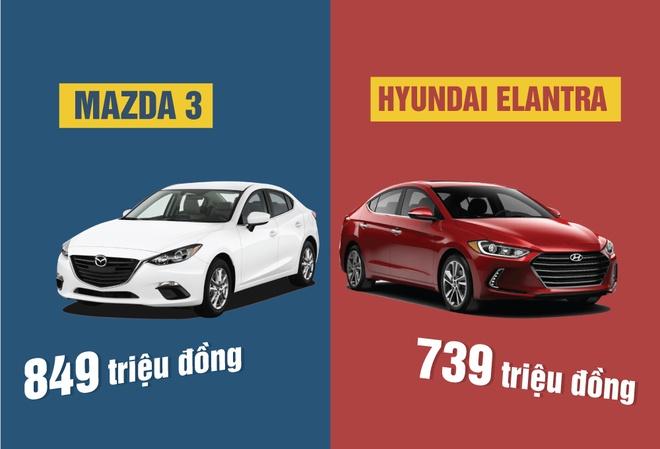 Hyundai Elantra 2016 vs Mazda 3: Co du suc soan ngoi? hinh anh