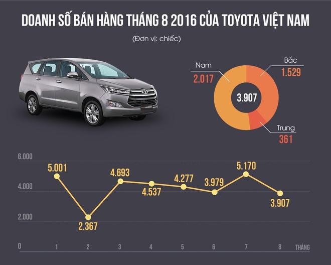 Toyota ban hon 1.000 xe Innova trong thang 8 hinh anh 1
