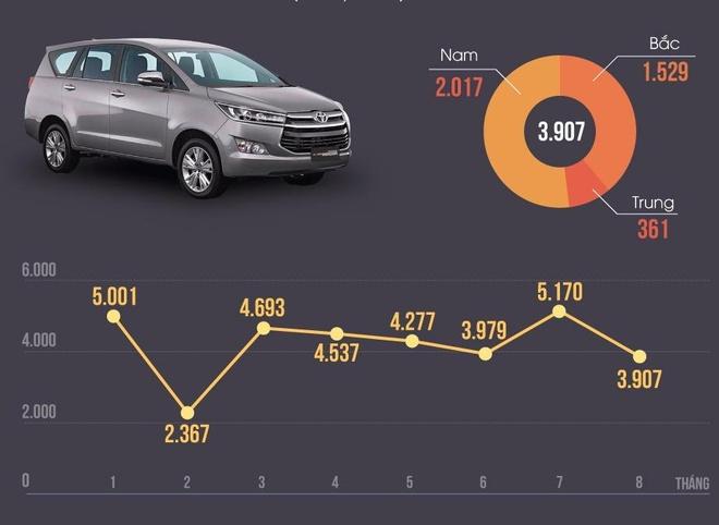 Toyota ban hon 1.000 xe Innova trong thang 8 hinh anh