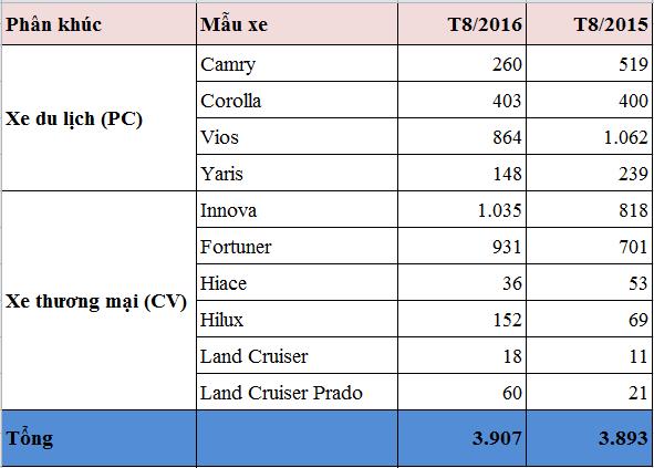 Toyota ban hon 1.000 xe Innova trong thang 8 hinh anh 2