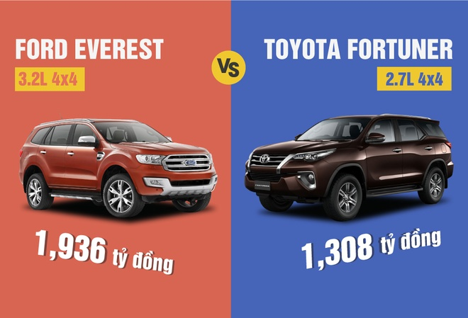 Toyota Fortuner vs Ford Everest: Chenh lech 600 trieu hinh anh