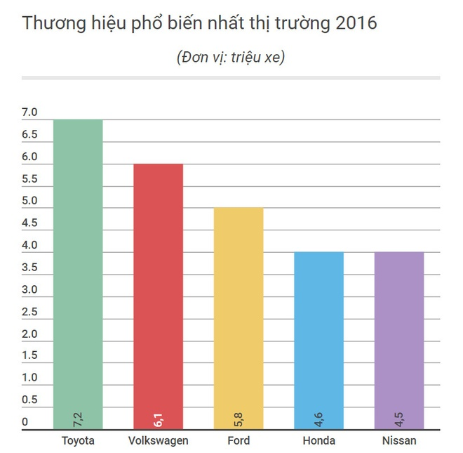 Thi truong oto Viet Nam tang truong thu 2 the gioi hinh anh 3
