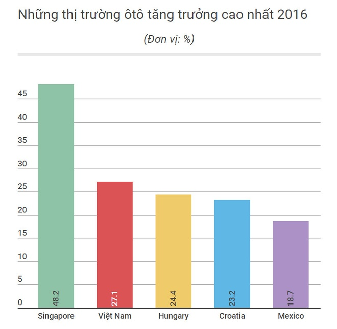 Thi truong oto Viet Nam tang truong thu 2 the gioi hinh anh 1