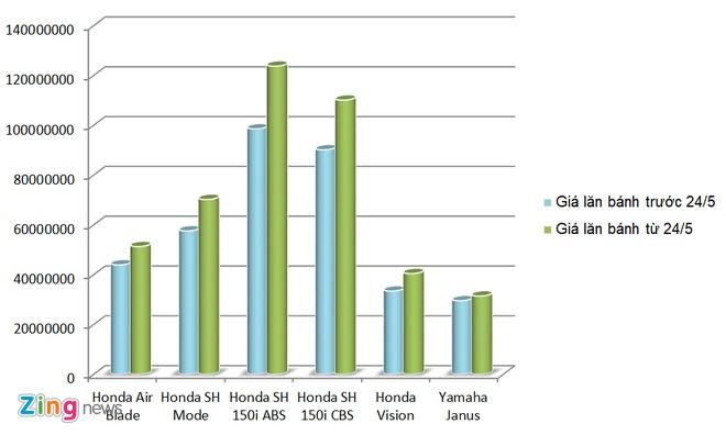 Gia lan banh Honda SH 150i tang gan 20 trieu dong hinh anh 2