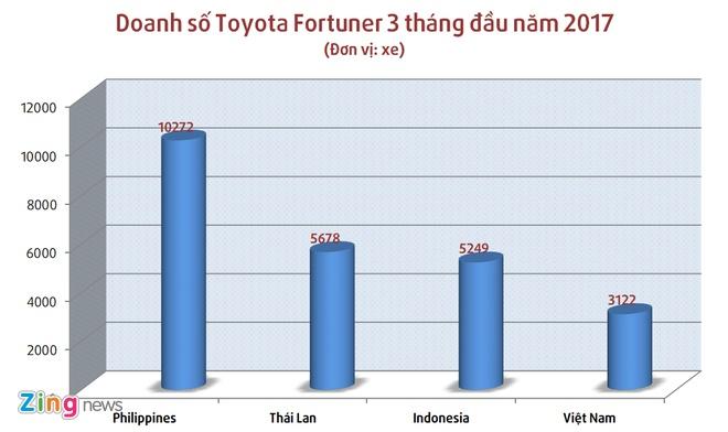 Toyota Fortuner 2017 tai Viet Nam anh 2