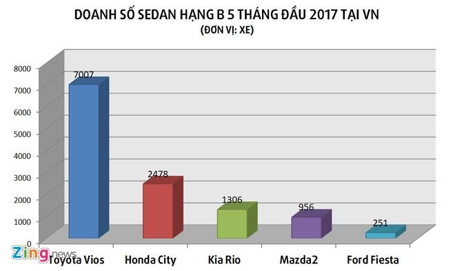Toyota Vios them phien ban moi tai Viet Nam, gia 644 trieu dong hinh anh 3