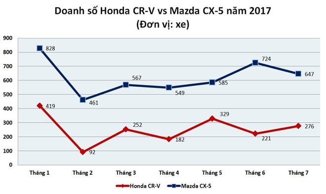 Honda CR-V con it hang, gia tu 820 trieu sau dot giam manh hinh anh 3