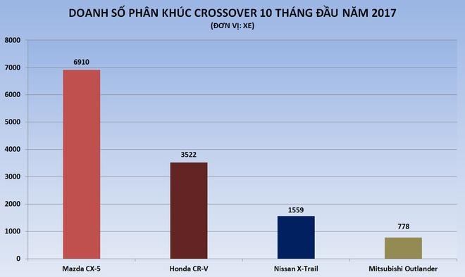 Cuoc dua phan khuc crossover 5 cho soi dong tai Viet Nam hinh anh 1