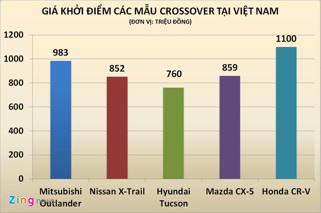 Gan 700 xe Honda CR-V 7 cho cho khach tai Viet Nam hinh anh 2