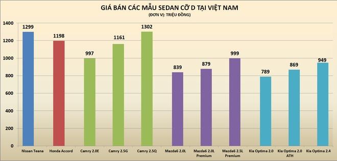 Nissan Teana giam gia gan 200 trieu tai Viet Nam hinh anh 2