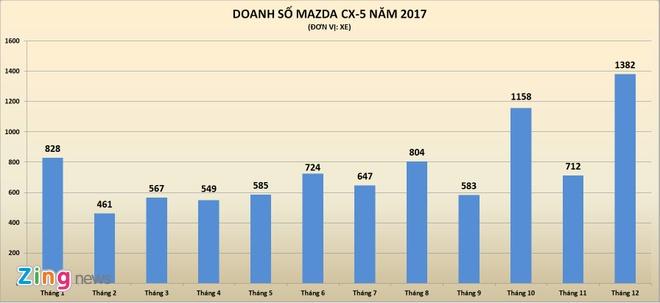 Mazda CX-5 the he moi chay hang dip dau nam hinh anh 2