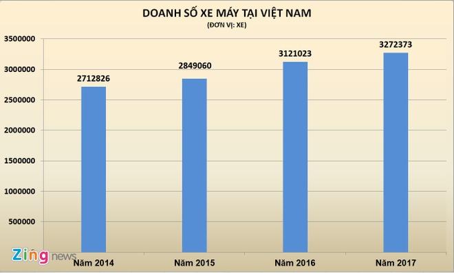 Hon 3,2 trieu xe may ban tai Viet Nam trong nam 2017 hinh anh 2