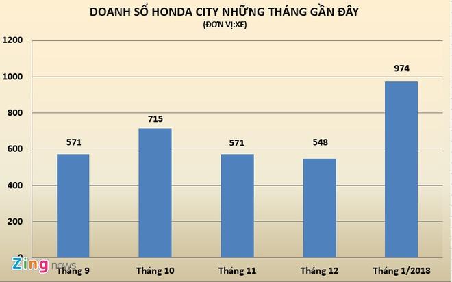 Honda City ban chay dot bien trong thang can Tet hinh anh 2