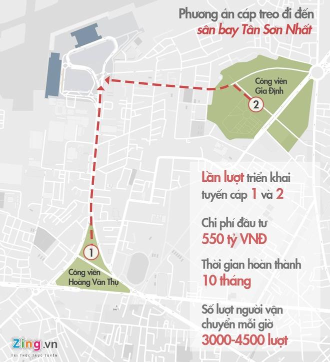 Cap treo vao Tan Son Nhat: Mot gio van chuyen 4.500 nguoi hinh anh 1