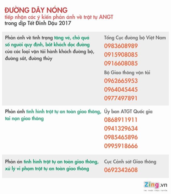 Cong bo duong day nong an toan giao thong Tet Dinh Dau 2017 hinh anh 1