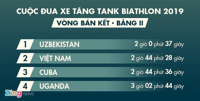 Doi xe tang Viet Nam xuat sac gianh huy chuong bac tai Tank Biathlon hinh anh 2