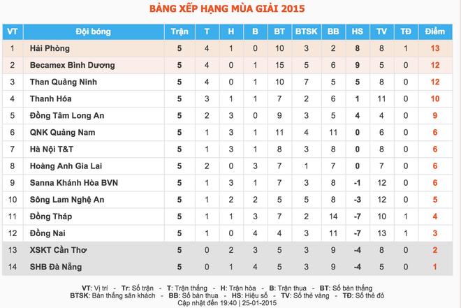 2 ngoai binh Jamaica toa sang dua Hai Phong len dau bang hinh anh 10 Bảng xếp hạng V.League sau vòng 5 V.League.