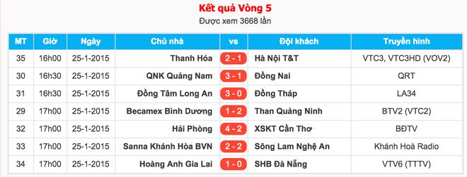 2 ngoai binh Jamaica toa sang dua Hai Phong len dau bang hinh anh 11 Kết quả các trận đấu khác diễn ra trên sân cỏ cả nước.