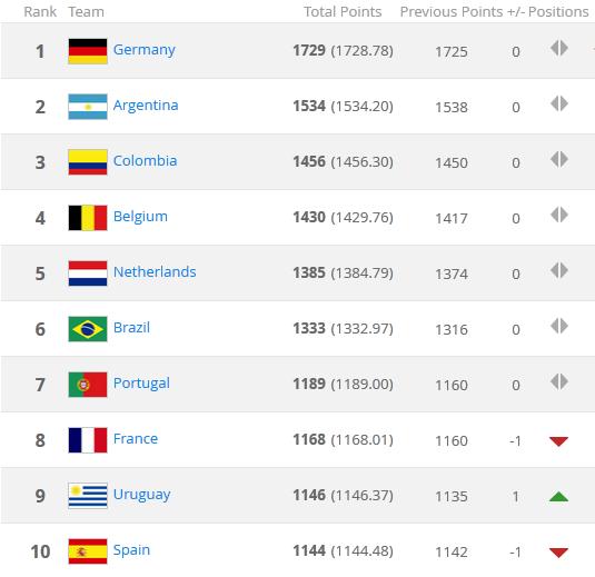 Viet Nam vuon len dan dau khu vuc tren BXH FIFA hinh anh 2 BXH Top 10 FIFA.