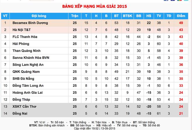 Bảng xếp hạng V.League sau vòng đấu thứ 25.