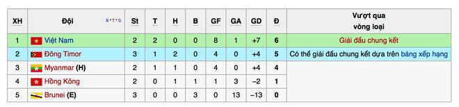 U19 VN quyet thang Dong Timor de bao ve ngoi dau hinh anh 2 Bảng xếp hạng tại bảng G.