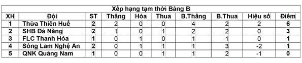 Manh Hung bi loai khoi doi U21 SLNA vi doi danh trong tai hinh anh 2