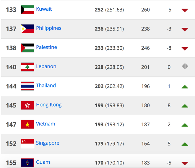 Viet Nam tang 2 bac tren BXH FIFA du thua Thai Lan hinh anh 3 Thứ tự xếp hạng một số nước châu Á trên bảng xếp hạng FIFA.