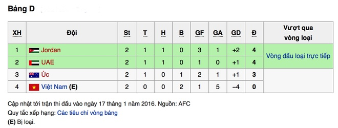 U23 Viet Nam chinh thuc bi loai khoi giai chau A hinh anh 1