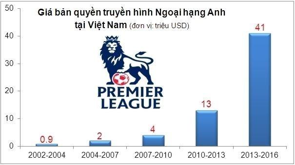 VNPayTV de nghi khong phat song Ngoai hang Anh o VN mua toi hinh anh 1