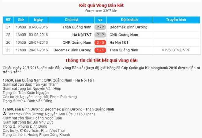 Tan Truong sai lam, Binh Duong mat diem o ban ket Cup QG hinh anh 1