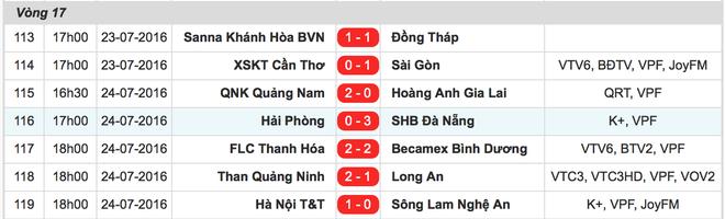 CDV Hai Phong lao xuong san doi 'an thua' voi trong tai hinh anh 11