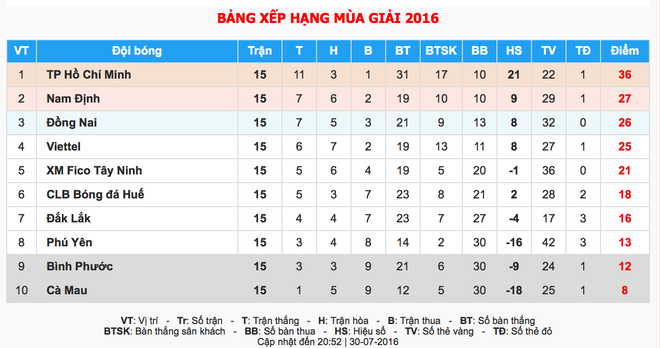 CLB TP HCM thang hang V.League 2017 truoc 3 vong dau hinh anh 1