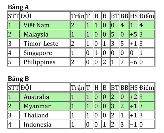 HLV U19 Viet Nam trach cac hoc tro de lot luoi hinh anh 2