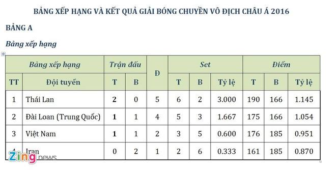 Bong chuyen nu Viet Nam thua trang Thai Lan 0-3 hinh anh 2