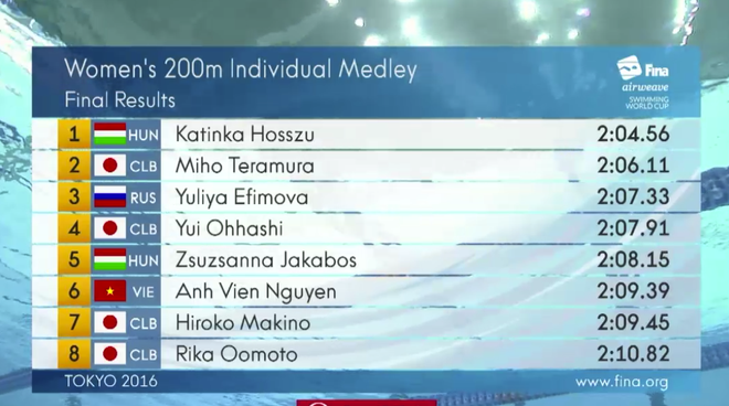 Anh Vien pha ky luc quoc gia o 200 m hon hop FINA World Cup hinh anh 1