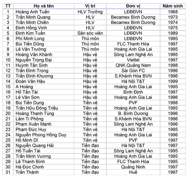 VFF ket hop 2 lua U19 lam nong cot U22 Viet Nam hinh anh 1