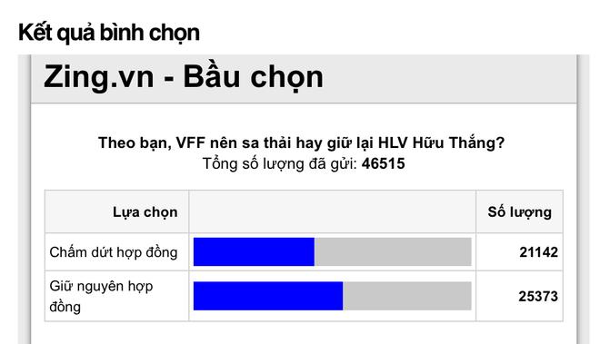 VFF khong sa thai HLV Huu Thang sau AFF Cup hinh anh 2