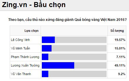 Cong Vinh khong biet trao giai Qua bong vang, anh 2