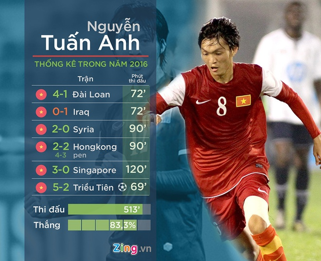 HLV Huu Thang tiet lo ly do khien Tuan Anh lo AFF Cup hinh anh 2