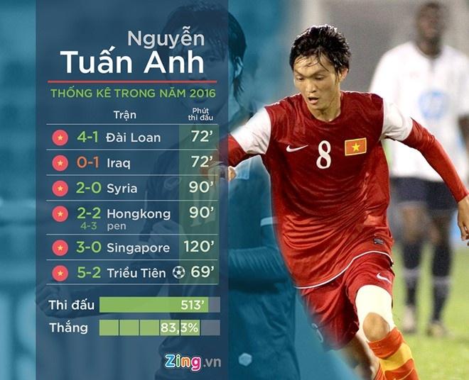 Cong Phuong, Tuan Anh dan dau U22 Viet Nam dau U20 Argentina hinh anh 1