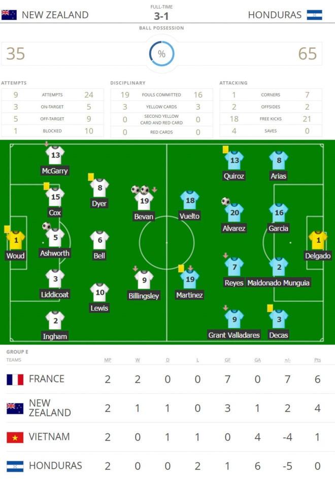 U20 Honduras muon thang U20 Viet Nam de gianh ve di tiep hinh anh 2