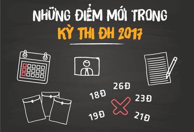 Tuyen sinh 2017: Bo diem san va nhung diem moi hinh anh